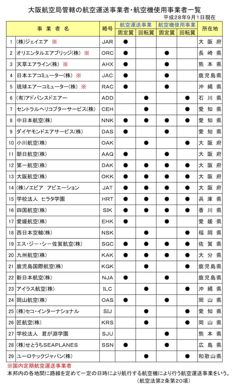 大阪航空局管轄の航空運送事業者・航空機使用事業者一覧